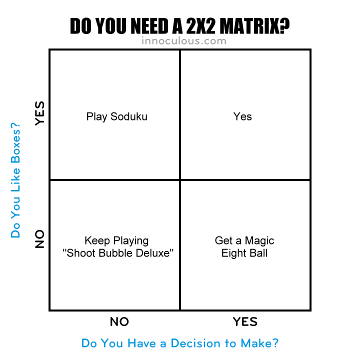 Do You Need a 2x2?