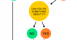 Got a problem? Don't worry. A flowchart.