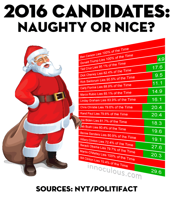 Santa's Naughty or Nice Presidential Candidates List ...