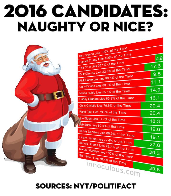 Santa's Naughty or Nice Presidential Candidates List | Innoculous.com