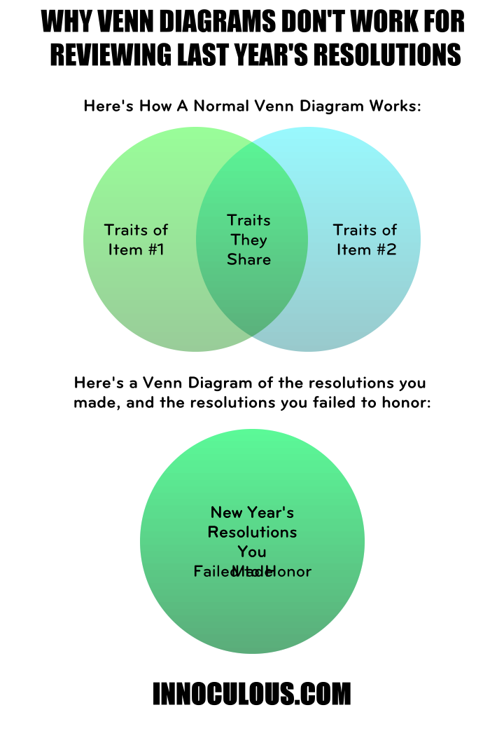 Why Venn Diagrams Are Useless For New Years Resolutions