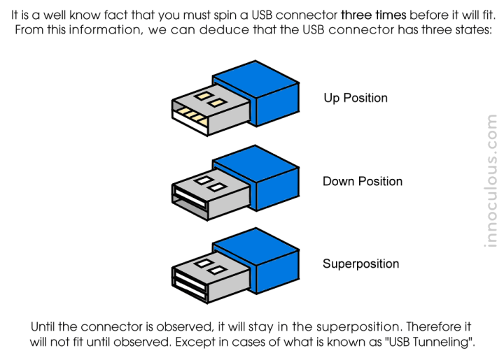 USB Superposition