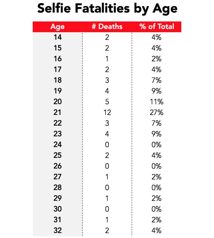 Selfie Deaths by Age