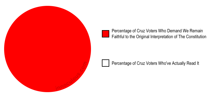 Cruz Voter Pie Chart