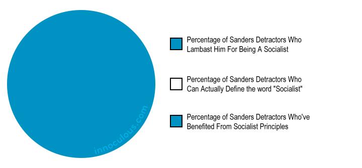 6 Pie Charts That Summarize The 2016 Election | Innoculous com