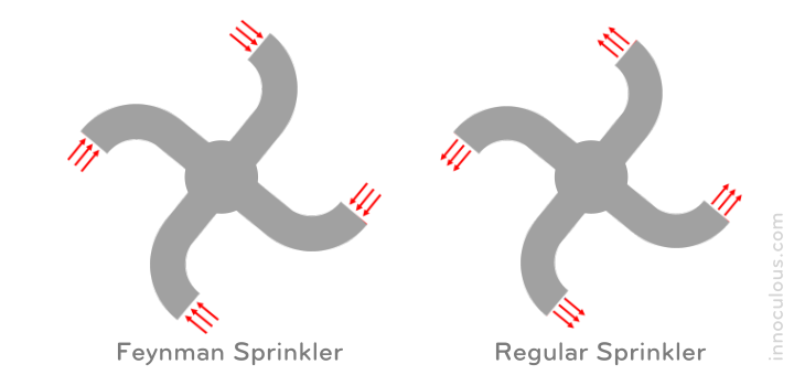 The Feynman Sprinkler