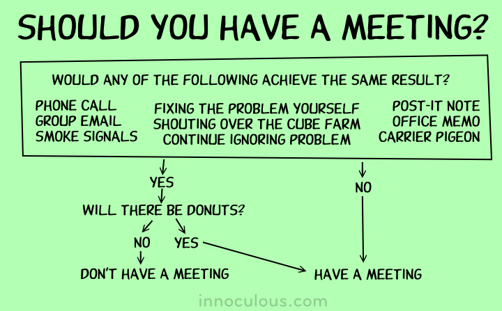 should we have a meeting flow chart