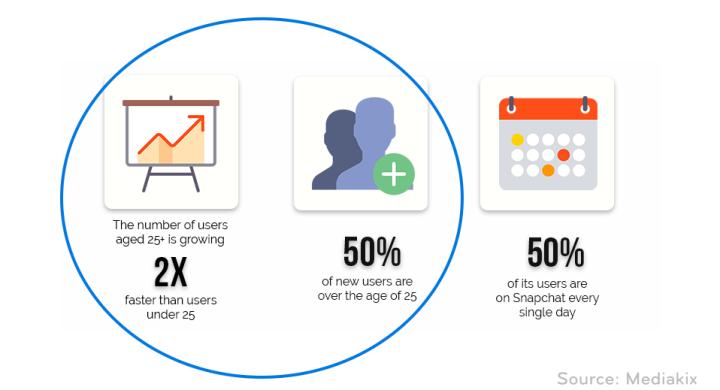 Snapchat Demographics