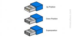 USB Superposition